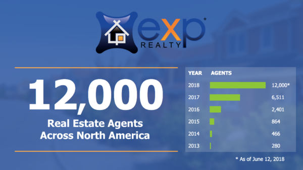 eXp Realty Exceeds 12,000 Real Estate Agents Across North America